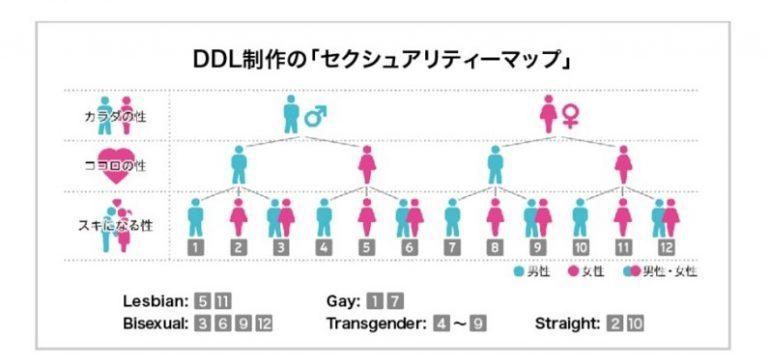 電通ダイバーシティ・ラボ(DDL)「LGBT 調査 2018」についての補足説明(電通)